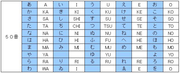 式 ローマ字 ヘボン